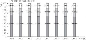 图8 京津冀三地保险密度(元/人)分布
