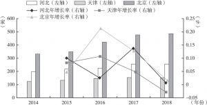 图13 京津冀三地证券营业部数量及其增长情况