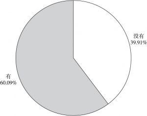 图6 中高收入群体茶叶消费比例