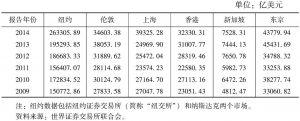 表11 上海与其他国际金融中心股票市值的对比