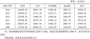 表12 上海与其他国际金融中心股票交易量的对比