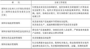 表3 深圳市食品安全委员会组成部门及分工表