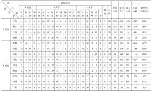表4 明代各省双籍进士(祖籍)的分布与流向