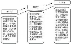 图3 金融创新运营示范区的建设路径