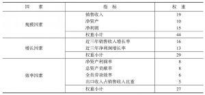表1-2 深沪两市上市公司竞争力监测体系的指标权重