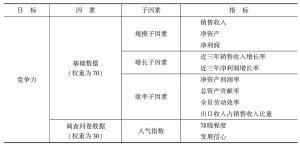 表1-5 竞争力监测体系构成