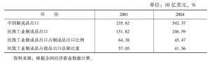 表14-7 2001、2004年中国民族工业制成品出口情况