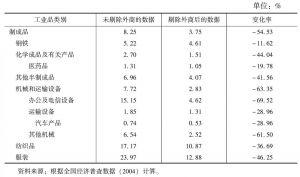 表14-8 2004年中国民族制造业国际市场占有率
