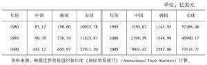 表16-3 1980~2005年中韩两国制成品出口情况