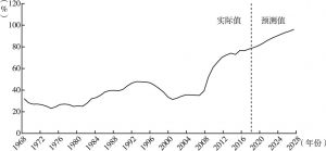 图4 债务占GDP的比重