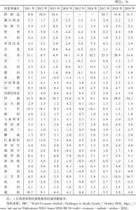 表2-1 通货膨胀率*</superscript>回顾与展望:部分国家和地区(2011~2019年)