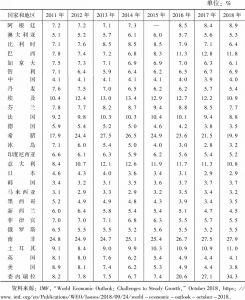 表2-2 失业率:部分国家和地区(2011~2018年)