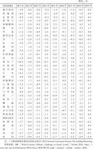 表3-1 广义政府财政差额占GDP比例:发达经济体(2011~2019年)