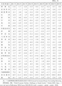 表3-2 广义政府财政差额占GDP比例:部分新兴市场和发展中国家(2011~2019年)
