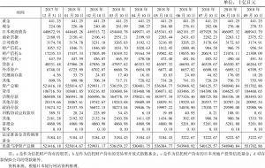 表2 日本银行资产负债表变化情况