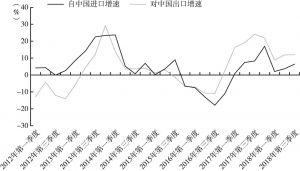 图9 日本与中国双边贸易额情况
