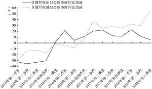 图3 中俄进出口贸易情况