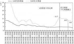图1 中国GDP实际增速和名义增速走势
