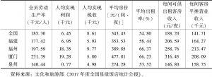 表3 2017年星级饭店经济指标汇总