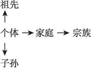 图2-1 宗族村庄中地权的多重人格