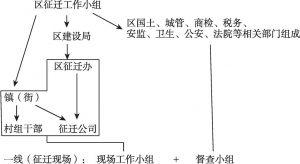 图3-1 B区征迁工作分配概况