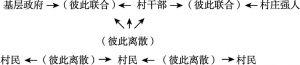 图5-1 地利共同体
