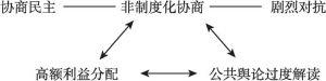 图7-1 征迁协商难题简图