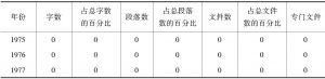 表4-2 八国集团官方文件涉非议题统计数据