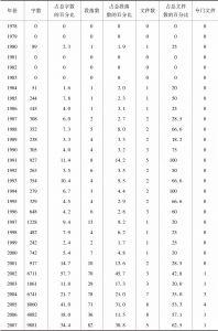 表4-2 八国集团官方文件涉非议题统计数据-续表1