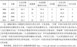 表4-2 八国集团官方文件涉非议题统计数据-续表2