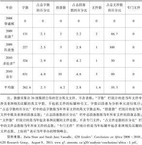 表4-4 二十国集团各官方文件涉非议题统计数据