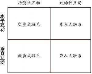 图7-2 奥兰·杨的制度互动理论体系