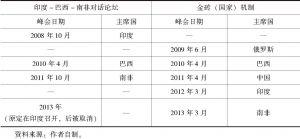 表7-3 2008~2013年两机制峰会信息对照