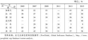 表1 七国集团成员对中国持正面态度的比重(2005~2015年)