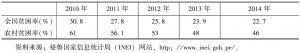 表2 2010~2014年秘鲁全国贫困率和农村贫困率比较