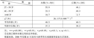 表1 不同婚姻状况下的年龄结构(样本百分比)