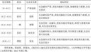 表6 生态安全分级标准