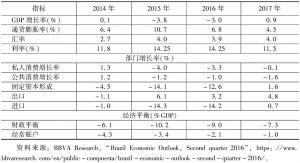 表2 巴西宏观经济指标及预测