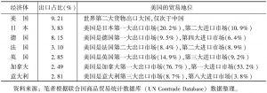 表2 七国集团的货物贸易相对地位(2015年)