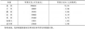 表3 七国集团军费开支情况(2015年)