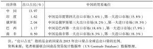 表4 金砖国家货物贸易相对地位(2015年)