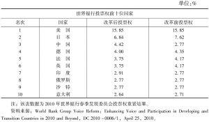 表5 世界银行2010年股权改革之后的投票权分布