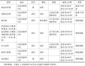 """表1 旅顺口(辽东半岛)""""海上文化线路""""遗产一览表"""