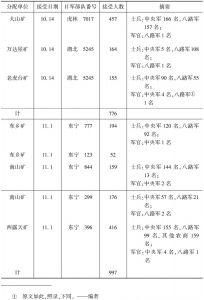 自日军各部队接受辅导工人数量