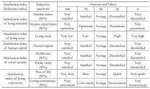 Table 1 Design of the QLICC Subjective Indicator System