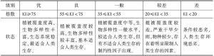 表1 生态环境状况分级