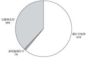 图7 2012年中国非金融机构支付交易情况