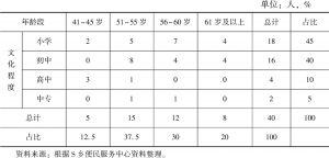 表4 S乡的村干部文化程度与年龄分布