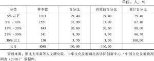 表13 文化消费在生活支出中的比重分布统计