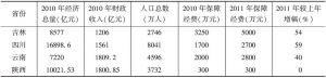 表1 吉林、四川、云南与陕西省标准化制定支持经费对照